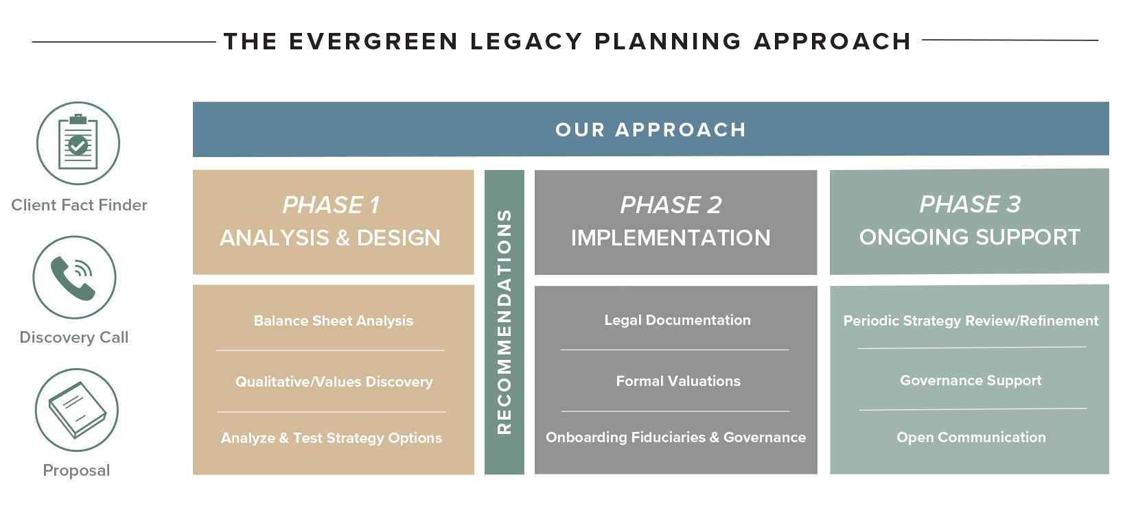 Evergreen Legacy Planning Approach infographic